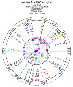 nuclear axis CWT nuke chart