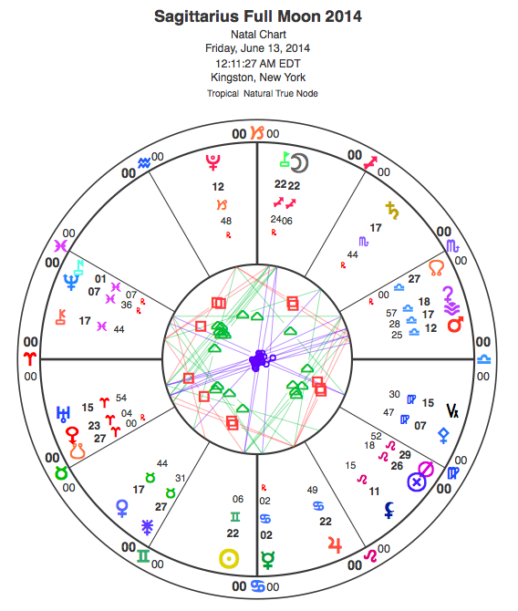 "Sagittarius Full Moon set for Kingston but using ""natural houses"" so that it's easier to see whole sign houses -- house and sign cusps align."
